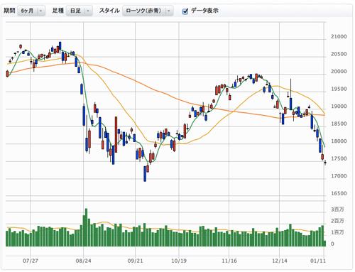 株式市場の下落と金貨投資について